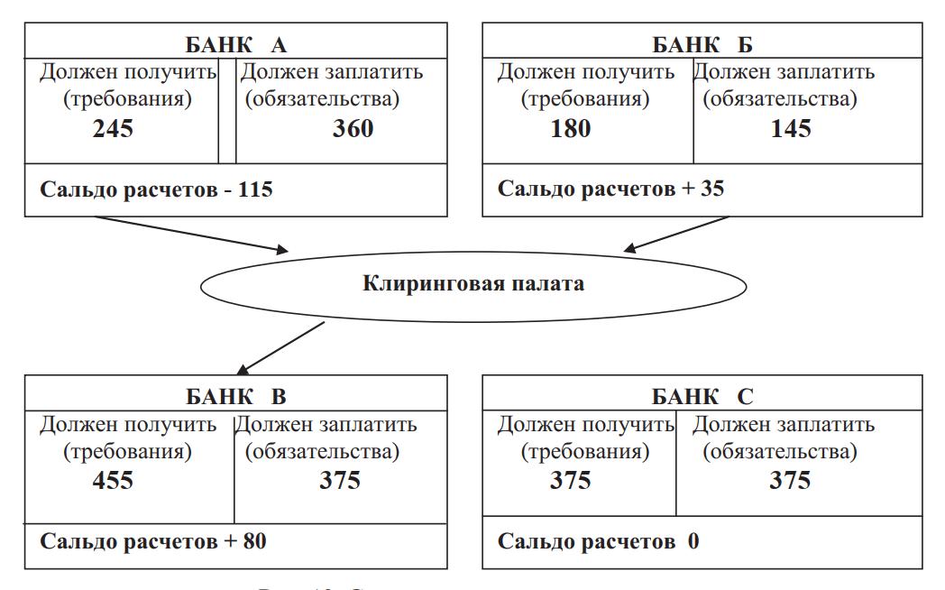 Система клиринговых расчетов