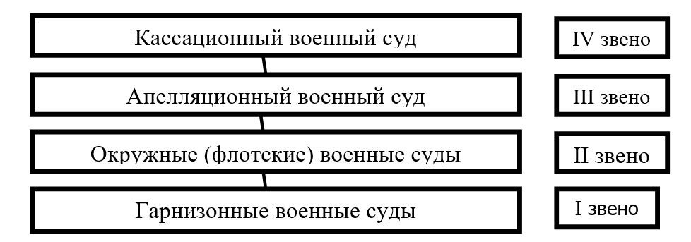 Система военных судов