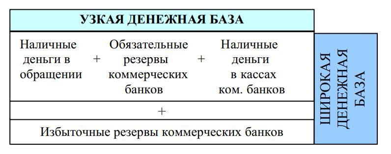 Состав узкой и широкой денежной базы