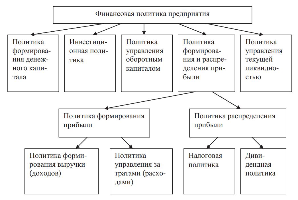 Составляющие финансовой политики предприятия