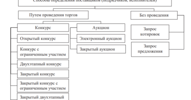 Способы определения поставщиков (подрядчиков, исполнителей)
