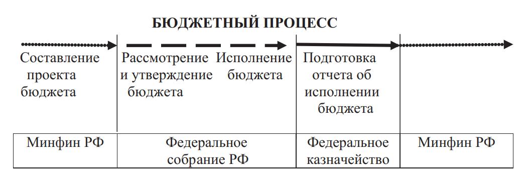 Стадии бюджетного процесса