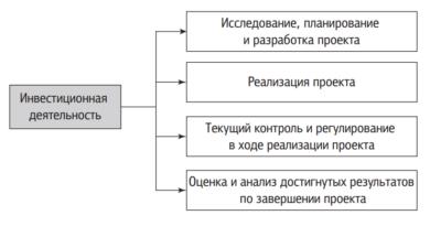 Стадии осуществления инвестиционной деятельности