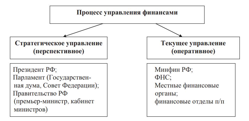 Стратегическое и текущее управление финансами