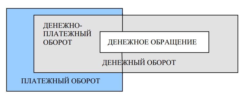 Структура денежного и платежного оборотов