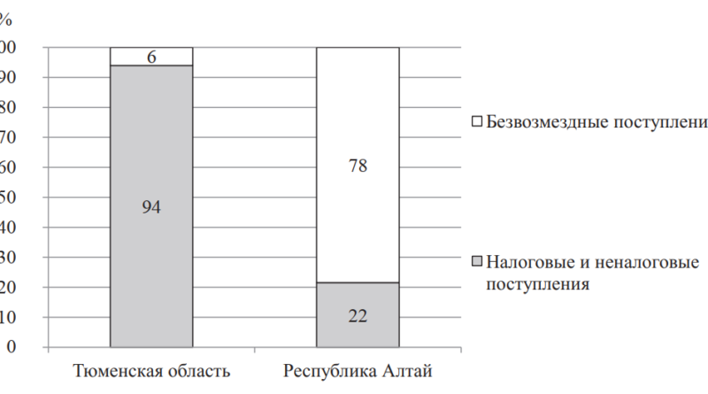 Структура доходов бюджета, 2017 г., в % от доходов всего