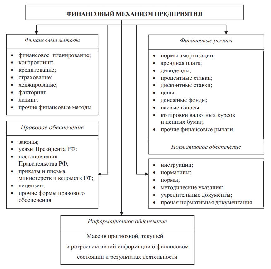Структура финансового механизма предприятия