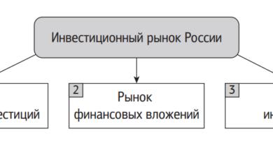 Структура инвестиционного рынка России