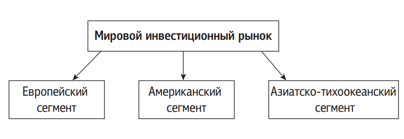Структура мирового инвестиционного рынка