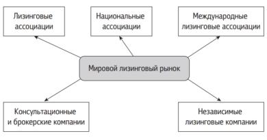 Структура мирового лизингового рынка