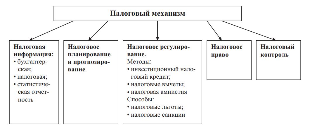 Структура налогового механизма