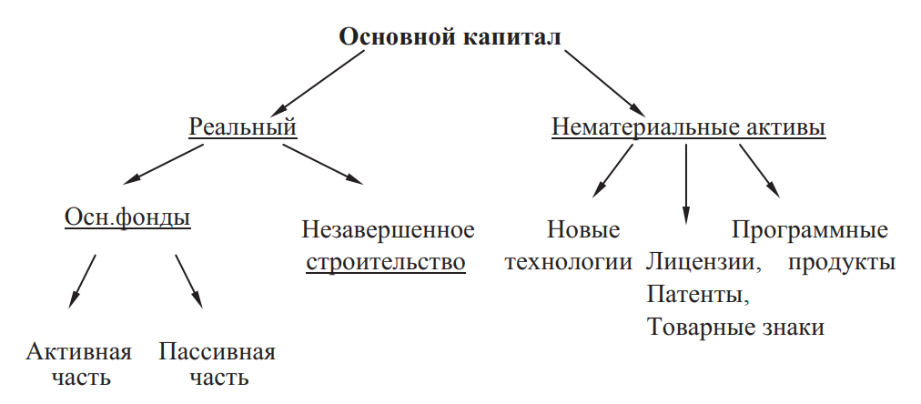 Структура основного капитала предприятия