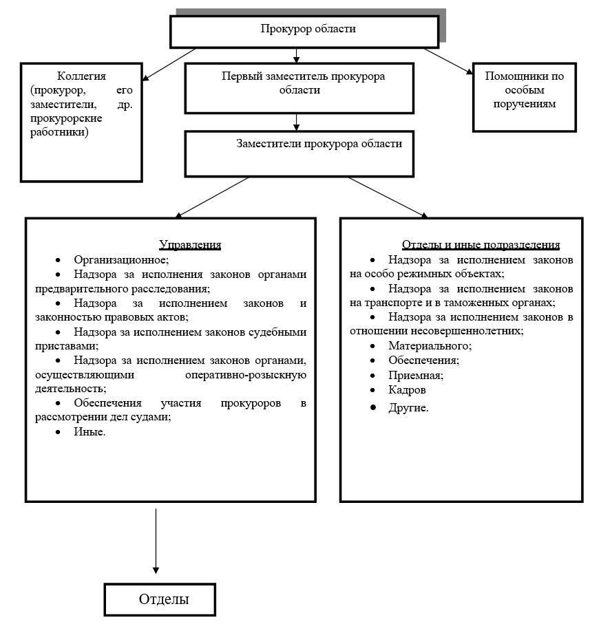 структура прокуратуры
