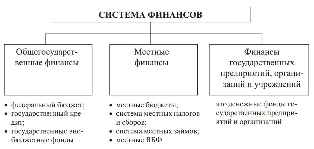 Структура системы финансов