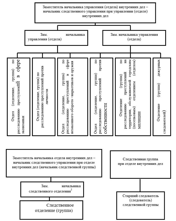 структура следственного управления
