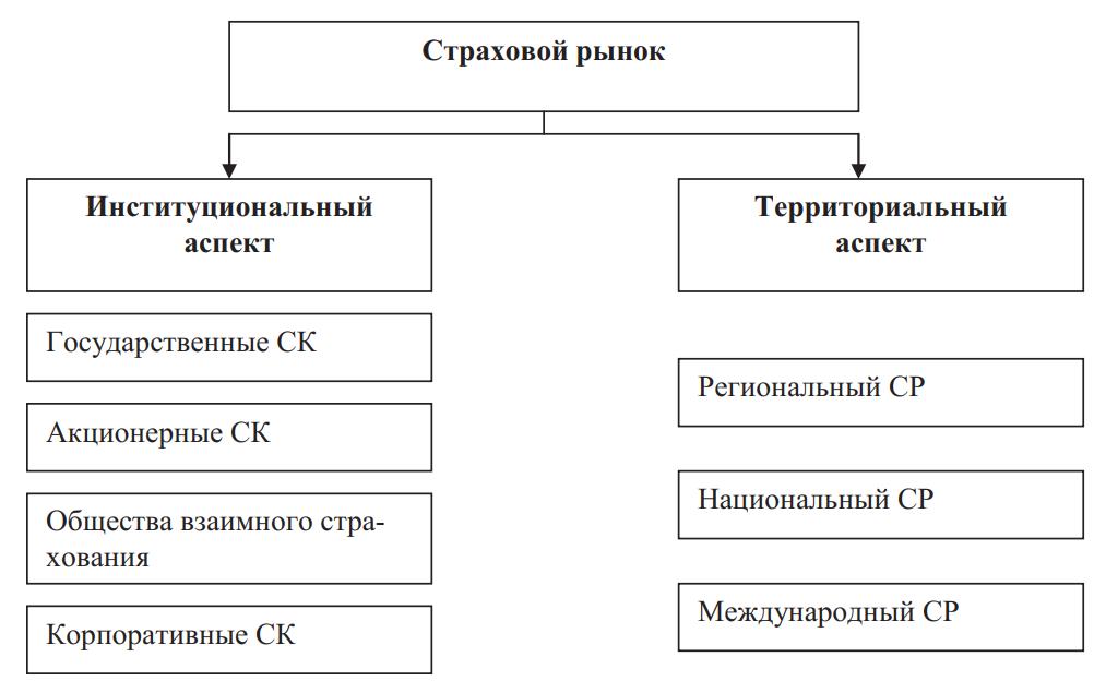 Структура страхового рынка