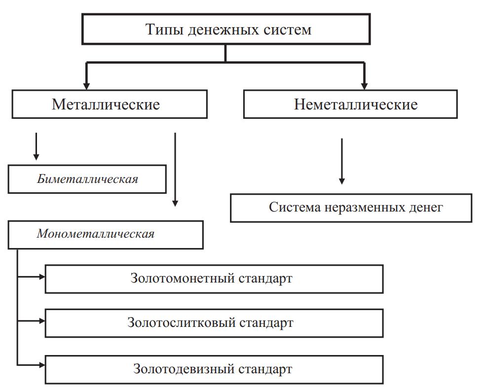 Типы денежных систем