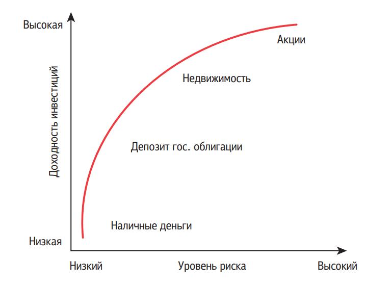 уровень риска от доходности инвестиций