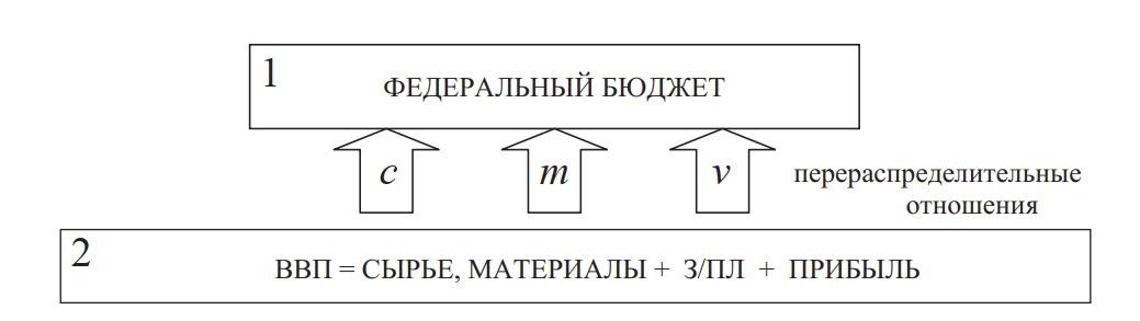 схема перераспределения стоимости ВВП