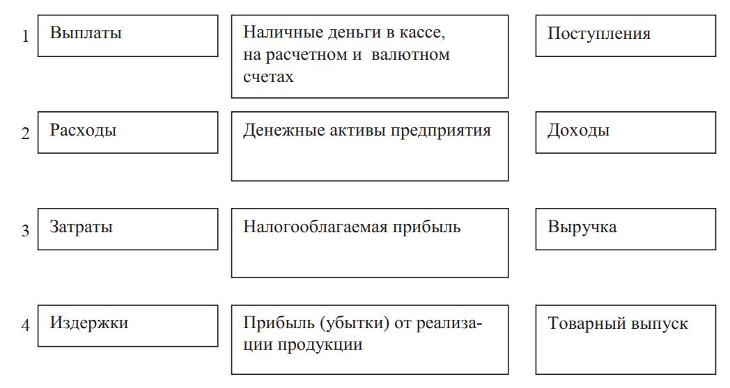 Взаимосвязь основных понятий теории учета на предприятиях