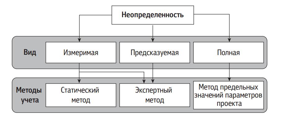 Взаимосвязь видов неопределенности по степени предсказуемости и методов ее учета