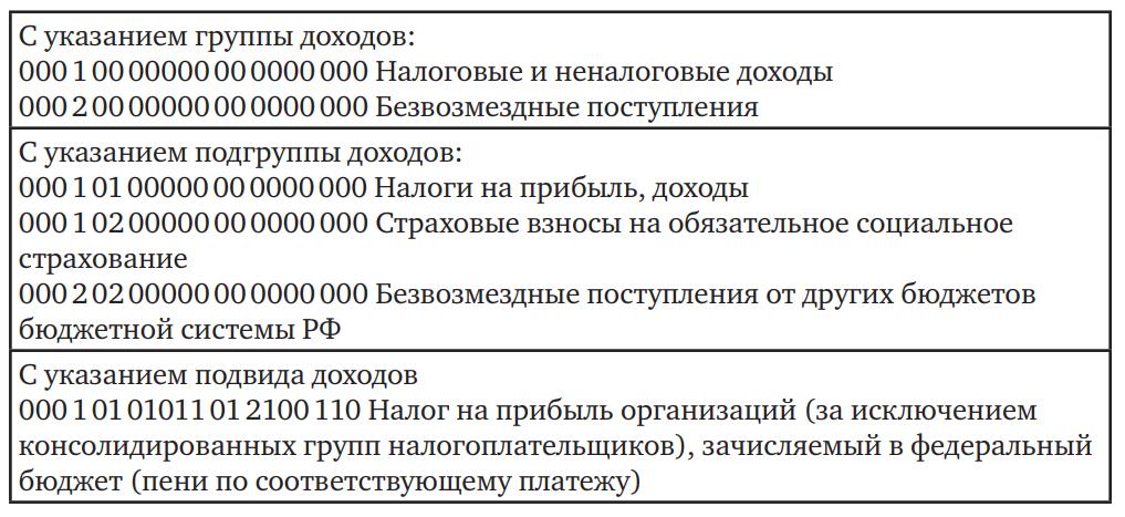 Примеры КБК доходов бюджета