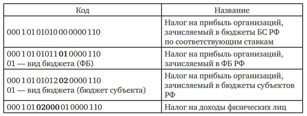 Примеры классификации доходов бюджетов