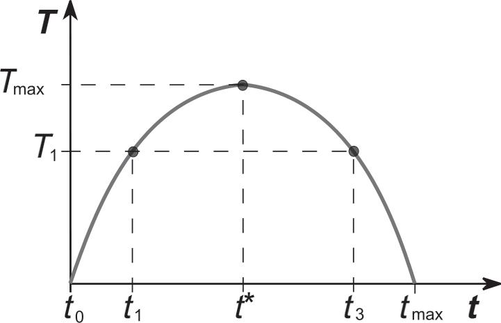 зависимость между налоговыми поступлениями и налоговыми ставками (кривая Лаффера)